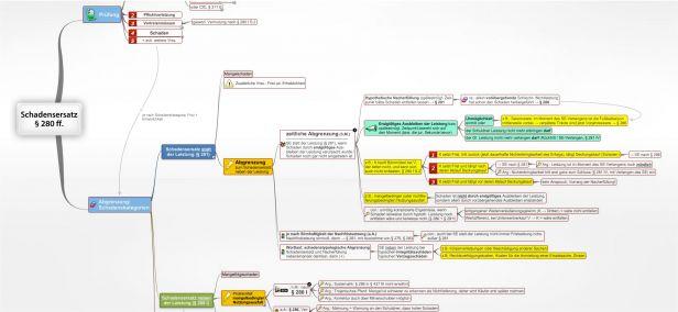 Schadensersatz § 280 ff. BGB Mindmap