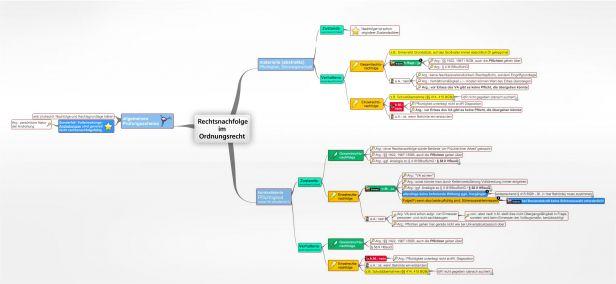 Rechtsnachfolge im Ordnungsrecht - juraLIB - Mindmaps ...  Rechtsnachfolge...