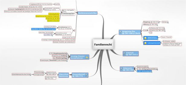 Familienrecht mindmap