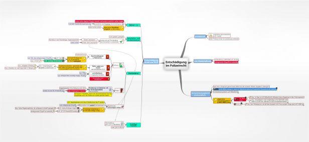 Entschädigung im Polizeirecht - juraLIB - Mindmaps, Schemata