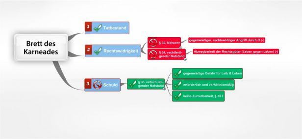 Rechtfertigender Notstand 34 Jura Online Lernen 14 1