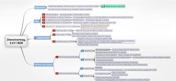 Private Mindmap Keine Berechtigung Juralib Mindmaps Schemata